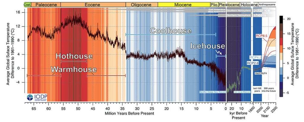 Les évolutions des températures sur les 66 millions d'années passées. Les températures sont comparées aux moyennes des températures enregistrées entre 1961 et 1990. © Westerhold et al., Cenogrid