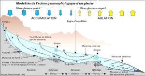 Schéma de glacier, « anatomie » et fonctionnement.