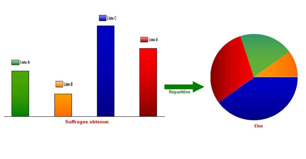 La répartition des suffrages. © Lankazame, wikipedia commons, CC 3.0