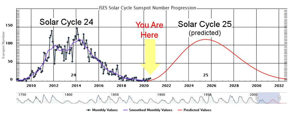 Le 25e cycle solaire devrait culminer en 2025 à des niveaux similaires au cycle 24. © NOAA