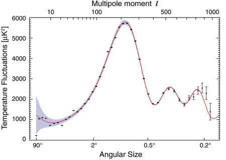 Une représentation du fameux spectre de puissance angulaire du CMB. C'est en quelque sorte une courbe de puissance moyenne du rayonnement donnant l'importance des fluctuations de températures en fonction de la résolution en échelle angulaire. La taille et la position des oscillations dépendent du contenu, de l'âge, de la taille de l'Univers et de bien d'autres paramètres cosmologiques. Crédit : NASA-WMAP Science Team