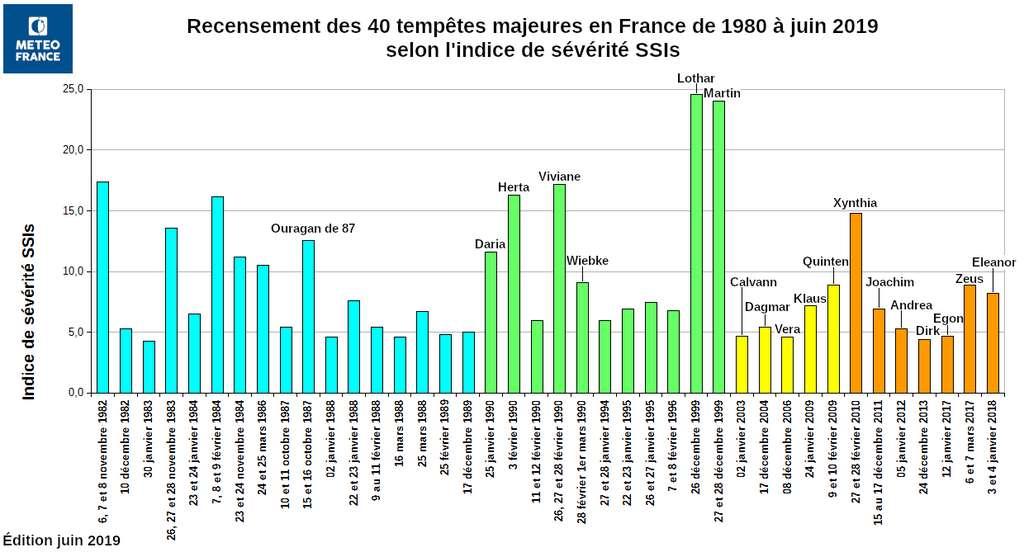 Les principales tempêtes en France de 1980 à 2019. © Météo France, tous droits réservés