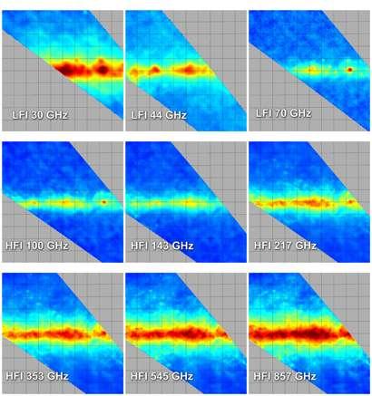 Cette mosaïque d'images représente une portion 20° × 20° de la Voie lactée observée à différentes longueurs d'onde par les instruments LFI et HFI de Planck. Neuf bandes d'observations permettent de mesurer des émissions astrophysiques dues à différents phénomènes et ainsi de découpler plusieurs images d'avant-plan derrière lesquelles se trouve le fond diffus lui-même. Ainsi, aux basses fréquences, on détecte surtout les ondes radio émises par les électrons spiralant dans le champ magnétique de la Galaxie. Aux plus hautes fréquences, c'est la chaleur rayonnée par la poussière que l'on observe. Planck n'est donc pas seulement une source d'observations nouvelle pour les cosmologistes, il l'est aussi pour les astrophysiciens spécialistes des galaxies. Ces images correspondent à la zone de la Voie lactée à l'intérieur du carré dans l'image en bas de cet article. Crédit : Esa, LFI & HFI Consortia (Planck)