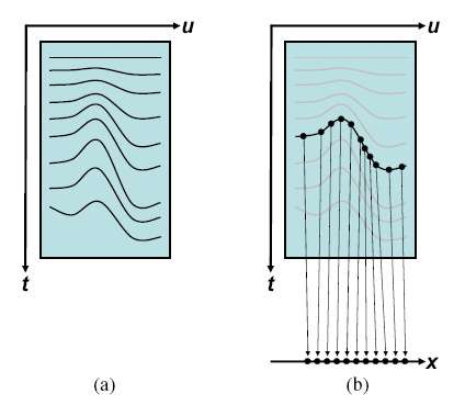 Évolution arbitraire imposée au front temporel. En (b), principe de construction d'une nouvelle image