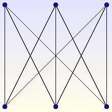 Le graphe K3,3 n'est pas planaire : les arêtes se coupent en au moins un point dans le plan. Crédits : S. Tummarello