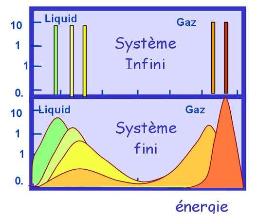 Calcul de la distribution d'énergie lors de la vaporisation d'un système liquide. A haut, pour un système infiniment grand, en bas pour un système composé de 200 particules. Chaque couleur correspond à une valeur différente pour la température. La région à énergie intermédiaire entre le liquide et le gaz est associée à une capacité calorifique négative. C'est région n'est pas accessible au liquide infiniment étendu.