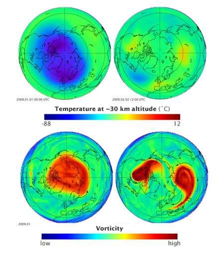 En hiver (ici, l'hiver boréal), lorsque la stratosphère est froide, le vortex polaire est fortement concentré (image en bas à gauche). En surface, les températures sont froides en Arctique. Lorsque la stratosphère est plus chaude, le vortex est déformé ou éclaté (image en bas à droite), sur l'Arctique, les températures sont anormalement élevées mais des vagues d'air froid envahissent les latitudes moyennes. © Nasa