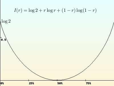 La fonction de taux I(r), associée au jeu de « pile ou face », mesure la vitesse avec laquelle la probabilité de trouver un certain pourcentage de « pile » décroît. Crédits : S Tummarello.