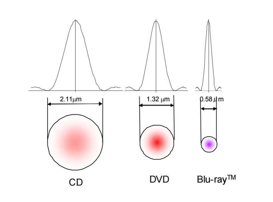 Comparatif du diamètre des rayons laser selon le type de support. Avec sa finesse et sa longueur d'onde, le rayon du Blu-ray permet de lire des disques optiques à très haute densité. © Blu-Ray Disc Association