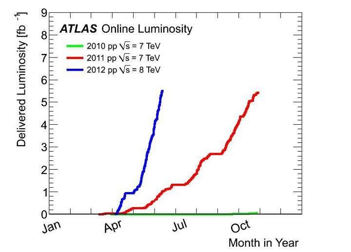Les courbes de luminosité délivrée dans Atlas (delivered luminosity) montrent le contraste entre le nombre total de collisions produites à 7 TeV dans le détecteur géant pendant l'année 2010 (courbe verte) et celui obtenu depuis avril 2012 (courbe bleue) avec 8 TeV. © Cern