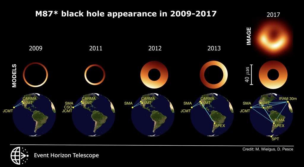 Instantanés du trou noir M 87* obtenus par imagerie / modélisation géométrique et du réseau de télescopes EHT entre 2009 et 2017. Le diamètre de tous les anneaux est similaire, mais l'emplacement du côté brillant varie. La variation de l'épaisseur de l'anneau n'est probablement pas réelle et résulte du nombre limité de radiotélescopes dans des expériences antérieures. © M. Wielgus, D. Pesce et la collaboration EHT Les astrophysiciens relativistes font aujourd'hui savoir, toujours dans le communiqué de l'EHT, que les images de M87* sont toujours conformes aux prédictions de la théorie de la relativité générale.Ainsi, Kazu Akiyama, un radioastronome du NRAO au MIT Haystack Observatory et membre de la collaboration, explique que : « Dans cette étude, nous montrons que la morphologie générale, ou la présence d'un anneau asymétrique, persiste très probablement sur des échelles de temps de plusieurs années. La cohérence à travers plusieurs époques d'observation nous donne plus de confiance que jamais sur la nature de M87* et l'origine de l'ombre ».Toutefois, si le diamètre de l'anneau de photon est resté constant, la répartition de son intensité lumineuse a vacillé au cours du temps, ce qui a surpris les chercheurs pour leur plus grand plaisir. Rappelons que le gaz tombant sur un trou noir chauffe jusqu'à des milliards de degrés, s'ionise et devient un plasma turbulent en présence de champs magnétiques.Pour Maciek Wielgus et ses collègues, on verrait là des manifestations des caractéristiques de l'accrétion de la matière par le trou noir : « Parce que le flux de matière est turbulent, l'anneau semble vaciller avec le temps. En fait, nous y voyons beaucoup d'oscillations, et tous les modèles théoriques d'accrétion n'en permettent pas autant. Cela signifie que nous pouvons commencer à exclure certains des modèles basés sur la dynamique des sources observées ». Dans cette vidéo, une simulation de l'image du trou noir observée par l'EHT est montrée, avec l'effet de la résolut