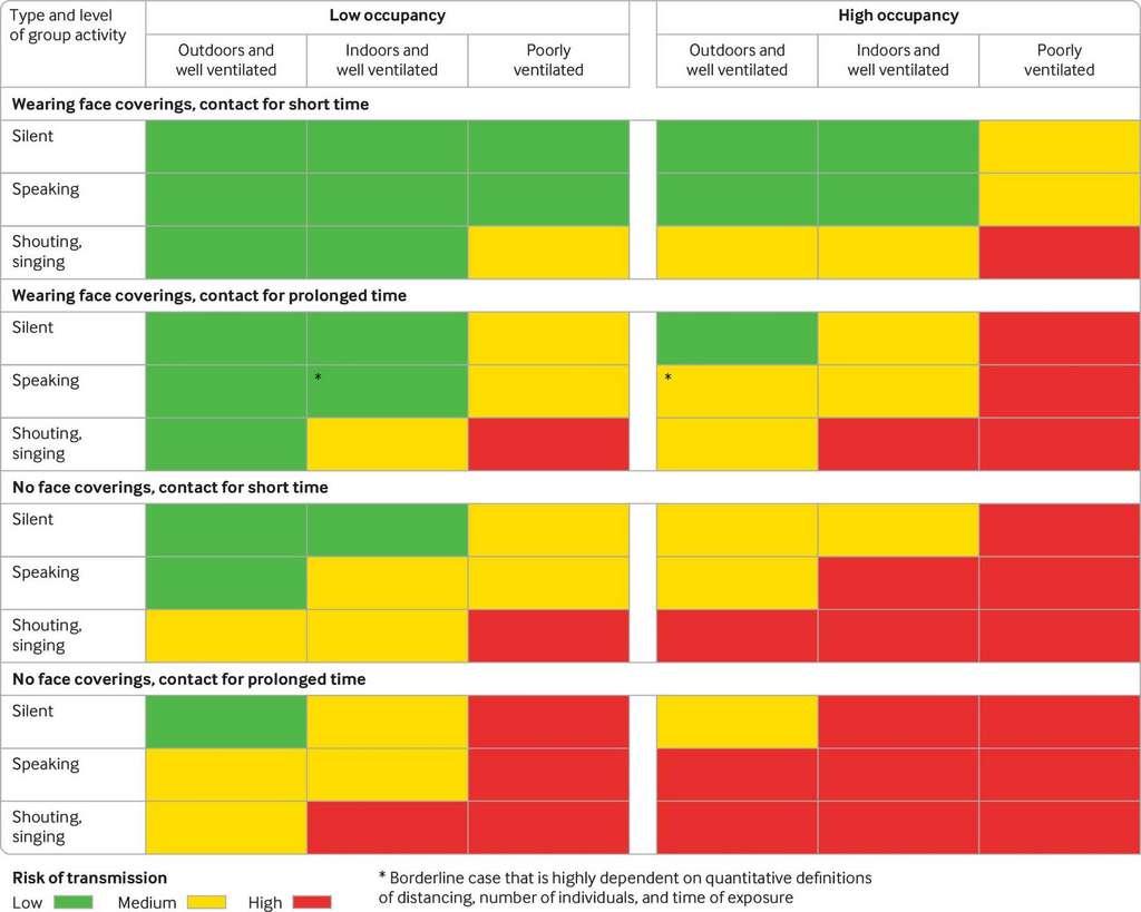 Ce tableau récapitule les risques de transmission du SARS-CoV-2 parmi des personnes asymptomatiques et en fonction de divers critères. © Université d'Oxford et Massachusetts Institute of Technology