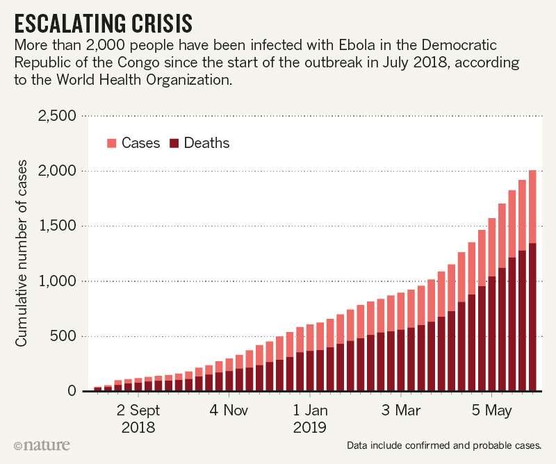Le nombre de cas et de décès depuis le début de l'épidémie actuelle d'Ebola en juillet 2018. Les derniers chiffres parlent de plus de 3.000 cas. © OMS