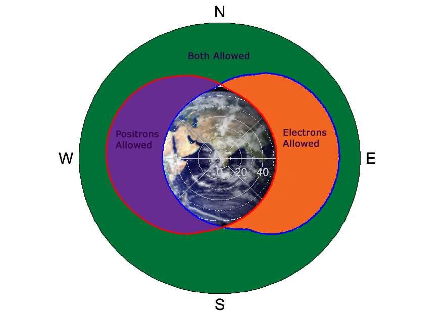 Ce schéma montre la région orange où dominent les électrons et la région violette où dominent les positrons. C'est l'effet combiné de la magnétosphère de la Terre et des roches la constituant qui explique cette séparation des électrons et positrons du rayonnement cosmique. © Justin Vandenbroucke, Fermi-LAT collaboration