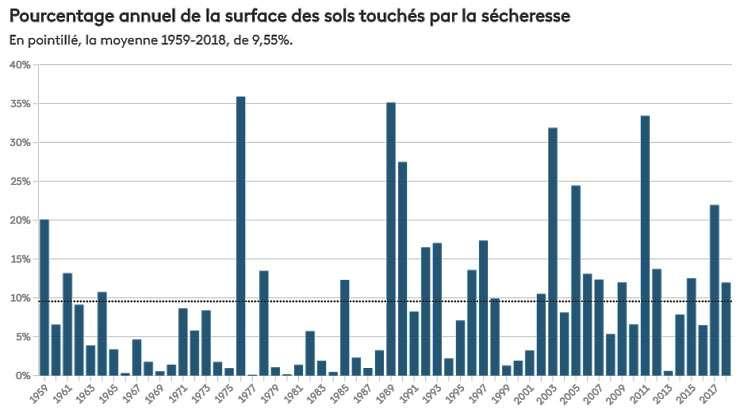 Pourcentage annuel des surfaces touchées par la sécheresse. © Météo-France, tous droits réservés