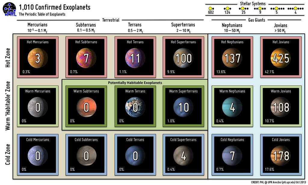 Tableau périodique des 1.010 exoplanètes connues appartenant à 769 systèmes extrasolaires. © Planetary Habitability Laboratory, University of Arecibo at Puerto Rico