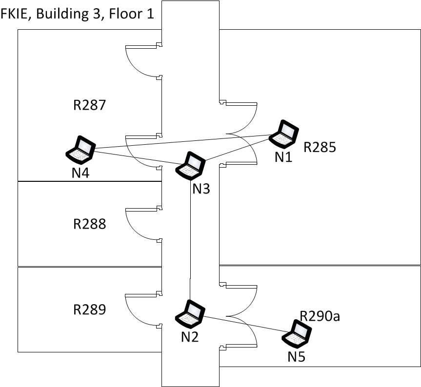 Lors de leurs essais, l'équipe du Fraunhofer FKIE a constaté que le réseau acoustique ne peut fonctionner correctement que si les PC se « voient », afin que les haut-parleurs et les microphones fonctionnent de manière optimale. Cela complique d'autant le déploiement dans un environnement de bureau fait de pièces séparées et de couloirs. © Fraunhofer FKIE