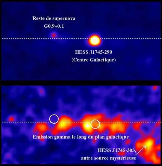 La région du centre galactique vue par H.E.S.S.. L'image du haut montre l'émission gamma de la région du centre galactique observée par H.E.S.S.. Deux sources intenses dominent le signal : HESS J1745-290, une source mystérieuse au centre de la Galaxie, et, environ 1° plus loin, le reste de supernova G0.9+0.1. L'image du bas est la même, mais après soustraction des deux sources intenses afin de faire apparaître un deuxième niveau d'émission gamma, plus faible. Cette émission gamma de moindre intensité s'étend le long du plan galactique (indiqué par la ligne blanche pointillée) et dans une autre source mystérieuse, HESS J1745-303. Les cercles blancs indiquent les positions des deux sources soustraites.