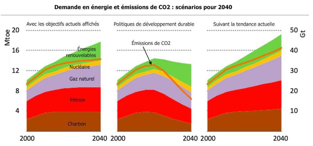 Avec les engagements actuels annoncés en matière de réduction des émissions de CO2, l'objectif ne sera pas atteint avant 2040. © AIE, adaptation C.D