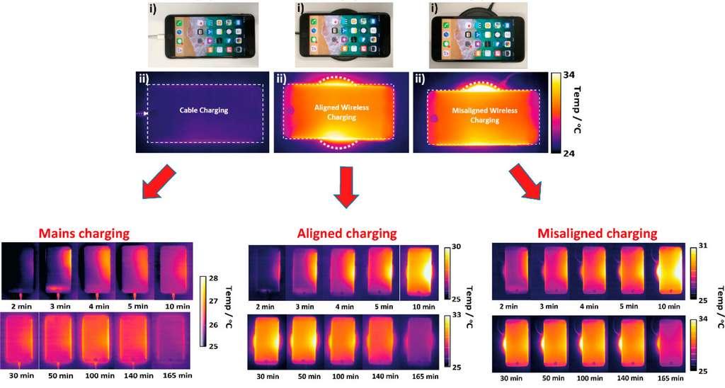 La recharge par induction engendre un excès de chaleur et qui dure plus longtemps, d'autant plus lorsque la base et le téléphone sont mal alignés. © WMG, University of Warwick
