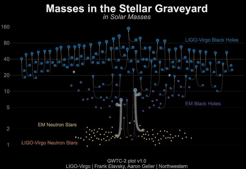 Un tableau des masses d'étoiles à neutrons et de trous noirs mesurées grâce aux ondes gravitationnelles (en bleu et orange) et aux observations électromagnétiques (en jaune et violet). GW 200105 et GW 200115 sont mis en évidence comme résultant de la fusion d'étoiles à neutrons avec des trous noirs. © LIGO-Virgo / Frank Elavsky, Aaron Geller / Northwestern