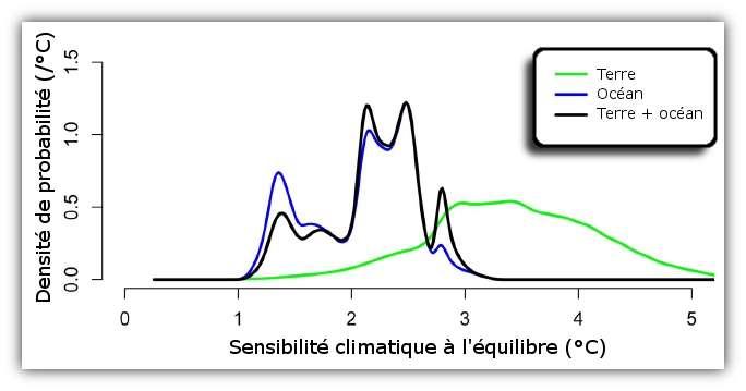 Ce graphique montre qu'en utilisant des données marines, on obtient une sensibilité plus faible qu'avec les données terrestres. Or le modèle de Schmittner (en noir) utilise davantage les données marines. © Schmittner et al. 2011, Sciences - adaptation Futura-Sciences