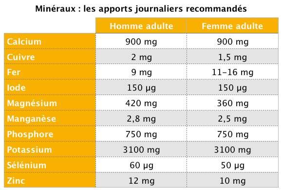 Minéraux : les apports nutritionnels conseillés quotidiens pour les hommes et les femmes. © C.D, Futura