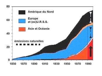 Fig.4 Les émissions de so² (en millions de tonnes de soufre par an) augmentent fortement en Asie depuis 1980, elles diminuent en Europe et en Amérique du Nord.