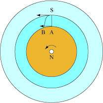 S est le sommet de la tout Eiffel, A le point au sol à sa verticale, B le point d'arrivée de la pierre et N le pôle Nord.