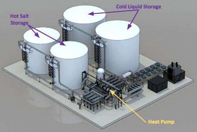 Un schéma représentant le système de stockage d'énergies renouvelables du projet Malta d'Alphabet. Deux réservoirs contiennent du sel (Hot Salt Storage, en anglais sur le schéma) qui est chauffé tandis que les deux autres renferment de l'antigel refroidi (Cold Liquid Storage) par des flux d'air. Ces derniers sont ensuite envoyés vers une pompe à chaleur (Heat Pump) afin de produire de l'électricité pour alimenter le réseau. © X