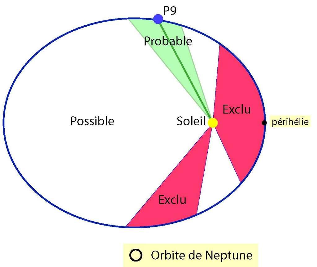 Orbite pour une possible neuvième planète (Batygin et Brown, 2016). L'analyse des données de la sonde Cassini permet de définir des zones interdites (en rouge), où les perturbations créées par la planète sont incompatibles avec les observations, et une zone probable (en vert) où l'introduction de la planète améliore le modèle de prédiction des distances Terre-Saturne en réduisant les différences entre les calculs et les données de Cassini. Le minimum de résidu et donc l'emplacement le plus probable pour une planète, est indiqué ici par « P9 ». Le cercle noir indique la taille, à l'échelle, de l'orbite de Neptune. © Observatoire de la Côte d'Azur, Cnrs