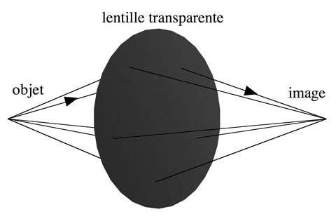 Une lentille fait converger les rayons lumineux issus d'un point en un autre point.