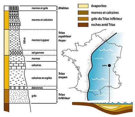 Coupe géologique de la région de Salins-les-Bains. © www.mairie-salinslesbains.fr