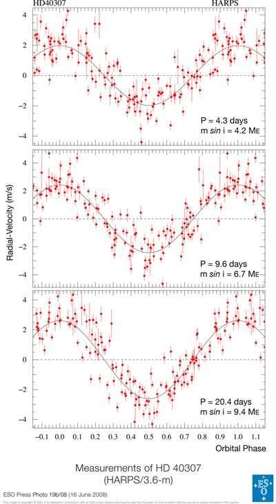 Diagramme respectifs des vitesses radiales des trois planètes (les données des deux autres corps ont été soustraites). Crédit ESO