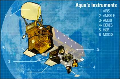 Aqua et ses instruments. © DR, reproduction et utilisation interdites