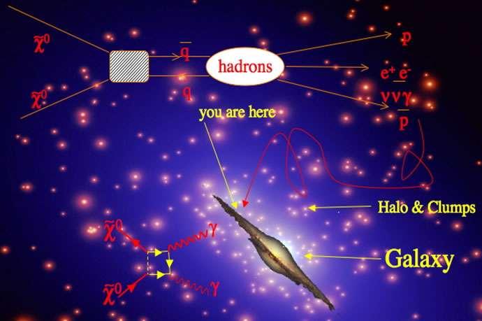Des paires de neutralinos, des particules de matière noire, en s'annihilant, peuvent donner des paires de quark-antiquark donnant lieu à la formation d'hadrons et de positrons dans la galaxie (en haut, de gauche à droite). Les paires de neutralinos peuvent aussi donner lieu par annihilation à deux photons gamma, comme indiqué en bas à gauche. © INFN
