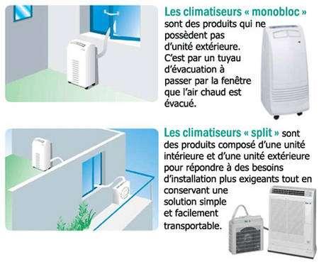La différence entre les climatiseurs monoblocs et « splits » est ici explicitée. © Climatisation.ch