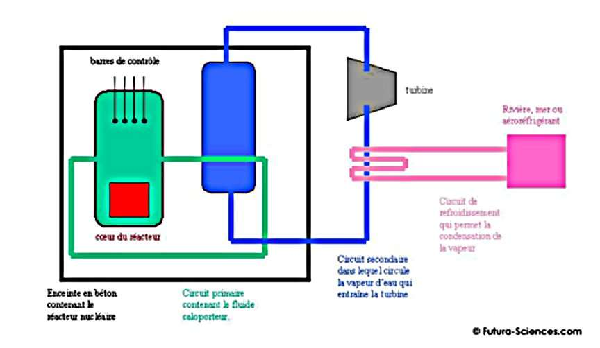 Circuit d'eau d'une centrale nucléaire. © Futura-Sciences
