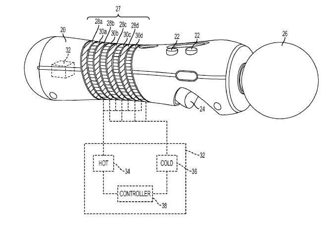 Sur ce schéma extrait de la demande de brevet déposée par Sony, on distingue la partie du manche sur laquelle différentes bandes striées correspondent à la zone produisant un effet thermique. Le système peut produire des sensations de chaud et de froid plus ou moins intenses en jouant sur la disposition et la structure de la surface. Un contrôleur thermique (controller) se charge de créer l'effet chaud (hot) ou froid (cold) en fonction des données qu'il reçoit du jeu vidéo. © Sony Computer Entertainment/USPTO