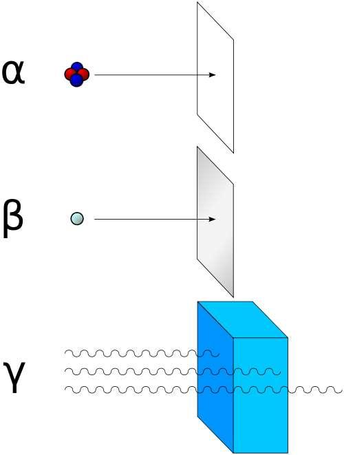 Les particules alpha (deux protons et deux neutrons) sont arrêtées par une simple feuille de papier tandis que les particules bêta (un électron ou un positron) sont stoppées par une feuille d'aluminium. Le rayonnement gamma (électromagnétique) est très pénétrant. Il faut quatre mètres de béton pour s'en protéger complètement. © Stannered, Wikipédia, GNU 1.2