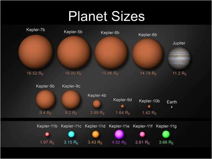 Une comparaison des tailles des exoplanètes découvertes par Kepler. © Nasa/Wendy Stenzel