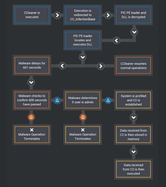 Ce schéma, réalisé par Cisco Talos, montre le processus d'infection du malware caché dans le logiciel CCleaner. © Cisco Talos