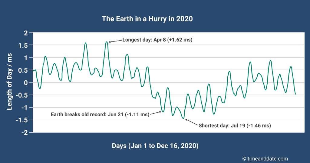 Les variations dans la durée du jour tout au long de l'année 2020. © timeanddate.com