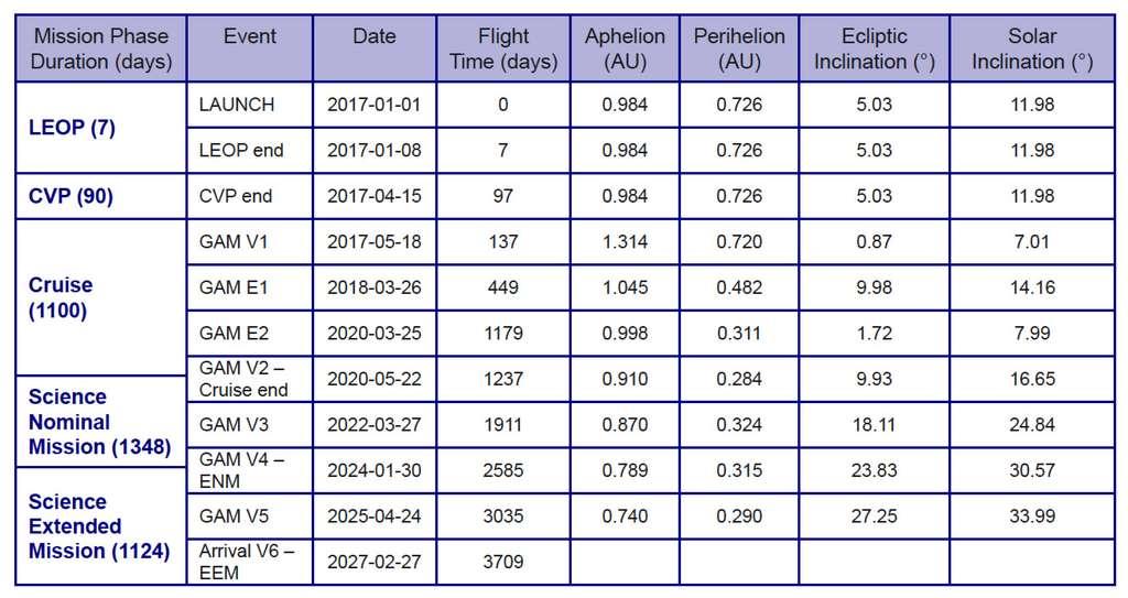 Planning de la mission pour un lancement en janvier 2017. Les termes GAM V et GAM E désignent les assistances gravitationnelles autour de la Terre (E, Earth) et Vénus (V, Venus). © Esa