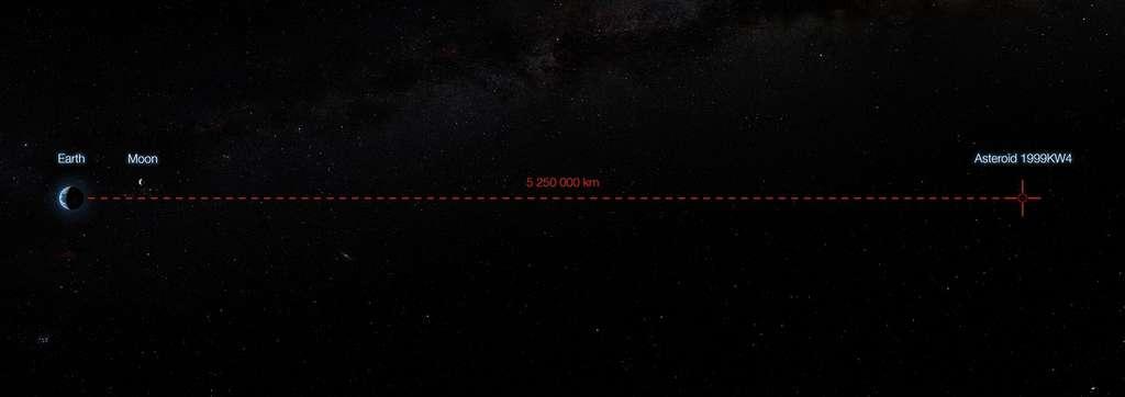 On ne peut pas dire que l'astéroïde 1999 KW4 nous ait « frôlé » ce 25 mai 2019, ayant conservé à son point le plus proche une distance respectable de 5,2 millions de kilomètres, soit plus de treize fois la distance Terre-Lune. © ESO