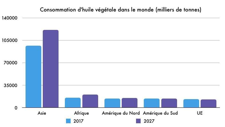 Évolution de la consommation d'huile végétale par région. © Céline Deluzarche, d'après données FAO