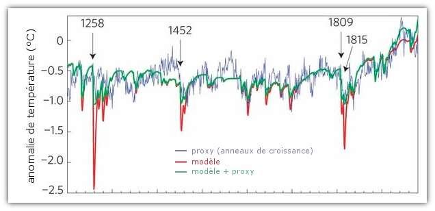 Estimation de l'anomalie de température créée suite aux différents épisodes volcaniques, et selon trois différentes méthodes. On voit que les proxys sous-estiment la chute des températures. © Mann et al. 2012, Nature Geoscience, adaptation Futura-Sciences