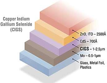 Composition couche par couche d'une cellule photovoltaïque au CIGS. Les structures assemblées sur du verre (glass) sont rigides. À l'inverse, celles construites sur des feuilles métalliques (metal foil) ou sur du plastique (plastics) sont souples. © NREL
