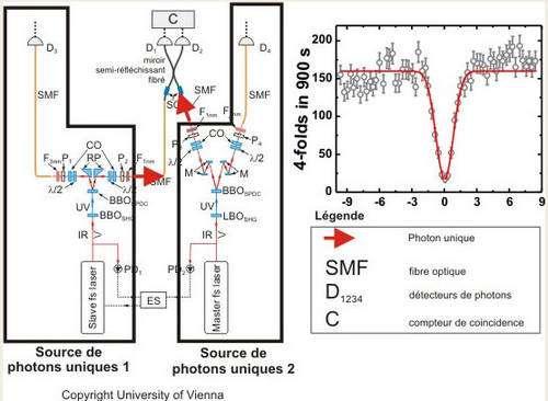 Figure 2 - Schéma du montage utilisé a Vienne. Le principe est de créer une paire de photons dans chacun des couples laser+cristal non-linéaire et d'utiliser à chaque fois un des photons de la paire comme indicateur de la présence d'un photon unique à l'entrée du miroir semi-réfléchissant. Ici les miroirs semi-réfléchissant sont fibrés et nous observons une disparition des détections de photons en coïncidences entre ses sorties uniquement quand les deux lasers émettent des paires simultanément (delay=0).