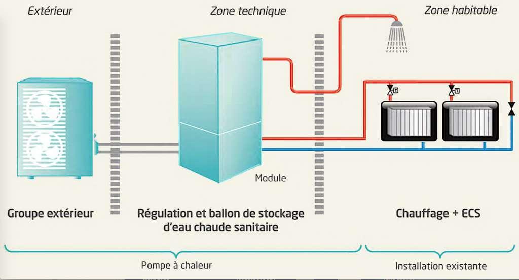 Raccorder la PAC à un module hydraulique de type « tout-en-un » permet d'alimenter un réseau de chauffage-rafraîchissement ainsi qu'un ballon d'eau chaude sanitaire. © Daikin